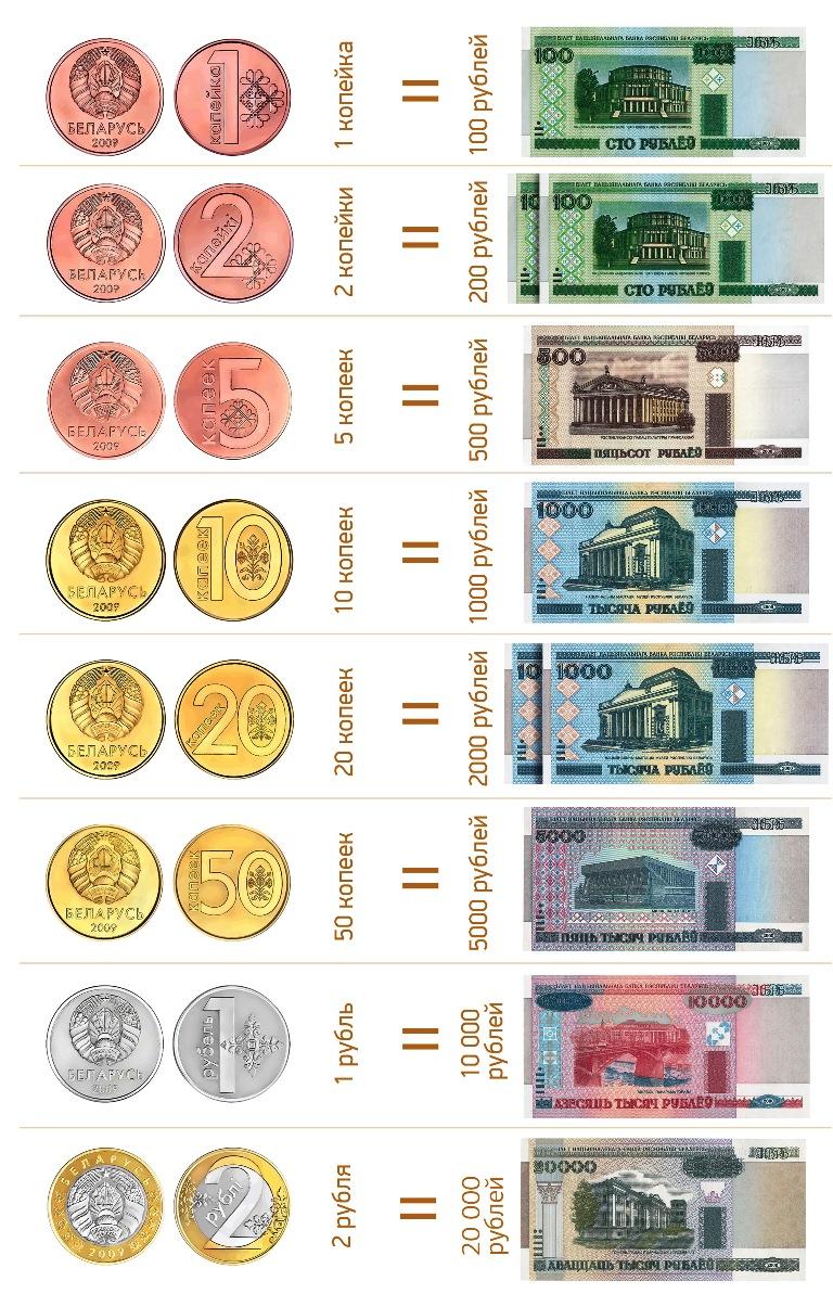 фото новые белорусские старые и деньги